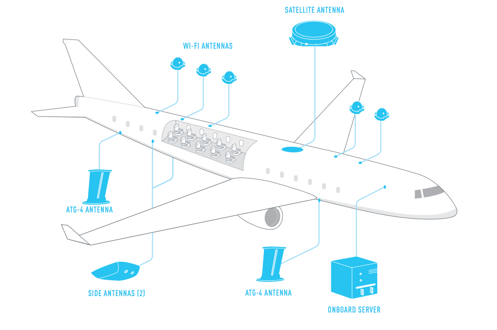 Gogo's Onboard Technology