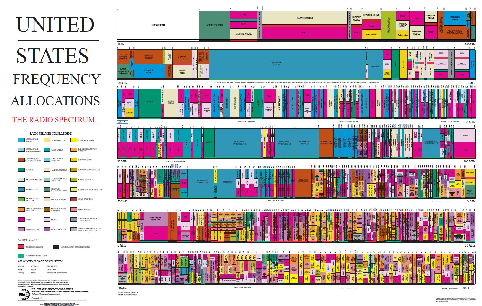 US Spectrum Allocation chart, courtesy of the US Department of Commerce.